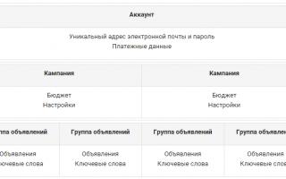 Гугл Адвордс Экспресс — полный обзор сервиса и отзывы