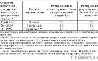 Белоруснефть: вход в личный кабинет