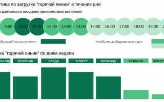 Сергиево-Посадский оператор ТКО: контакты и зона действия