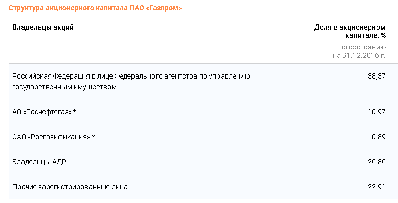 Akzii-Gazprom-4.png