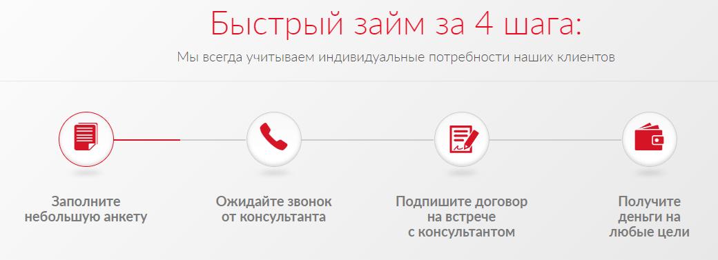 Posledovatelnost-polucheniya-zajma.png