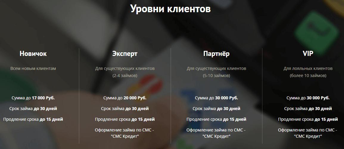 credit-plus-urovni-klientov.png