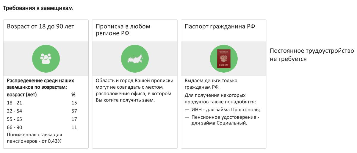 dobrozaim-trebovaniya.png