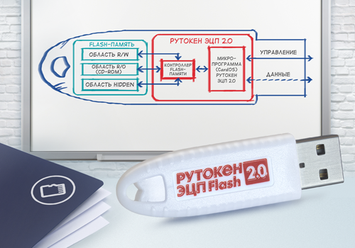 Rutoken-S-Lite-ETSP-2.0.png