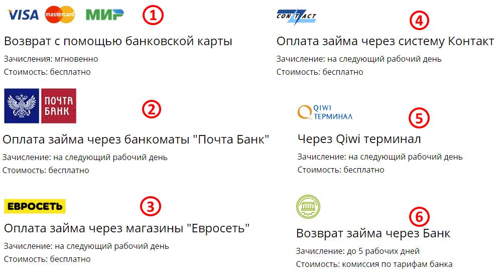 creditplus-sposoby-vozvrata-zaima.png