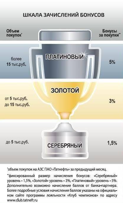 Шкала-зачислений-бонусов-1.jpg