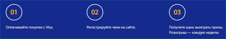 poryadok-uchastiya-v-aktsii-viza.png