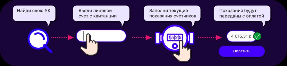 peredacha-pokazanii-s-oplatoi-e1587371291795.png