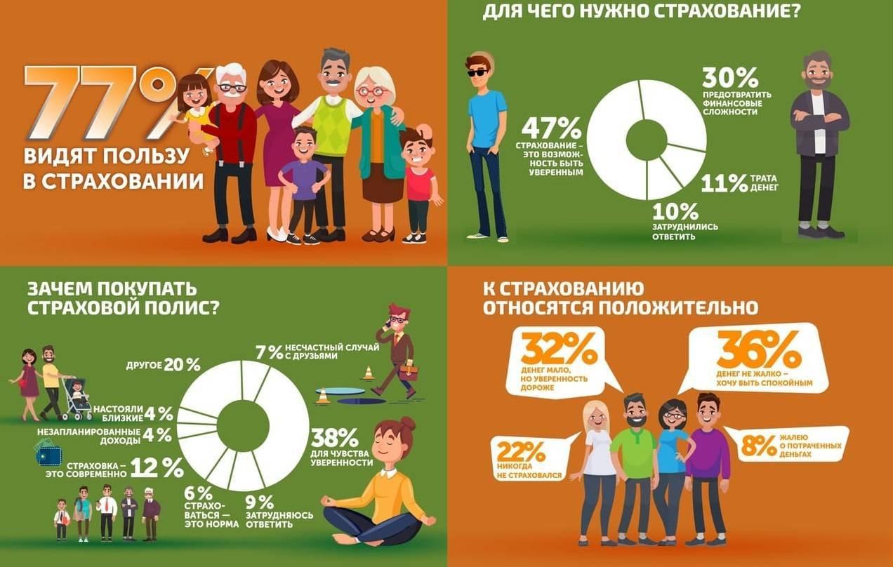 infografika-dlya-chego-nuzhno-strahovanie.jpg