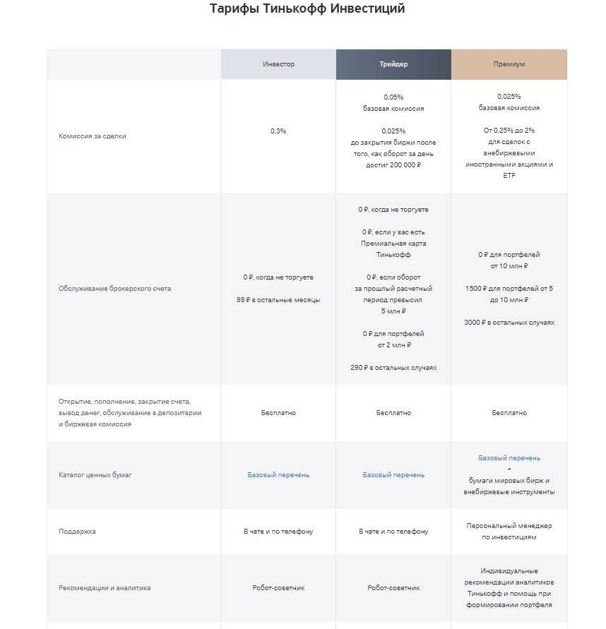 Тарифы-Тинькофф-Инвестиции.jpg