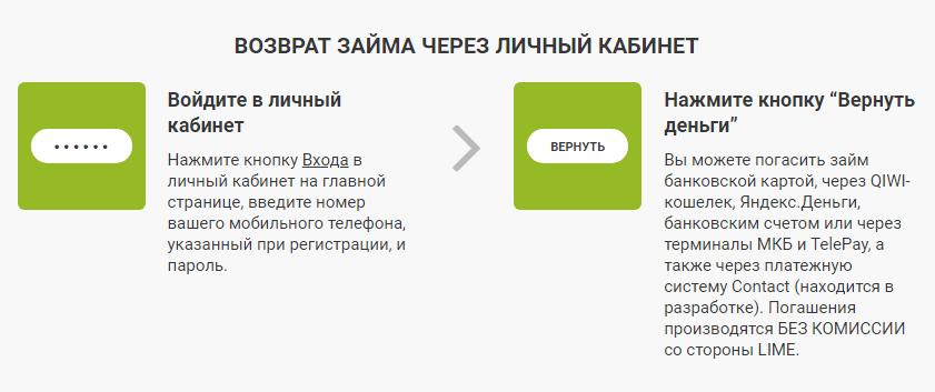 lime-zaim-vozvrat-zaima.png
