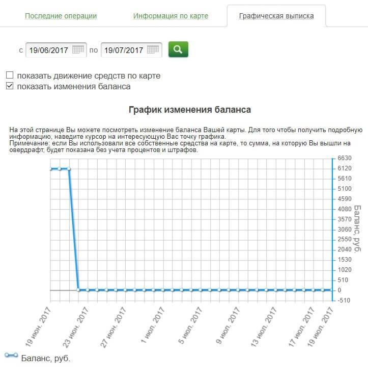 kak-v-sberbank-onlajn-posmotret-graficheskuju-vypisku.jpg