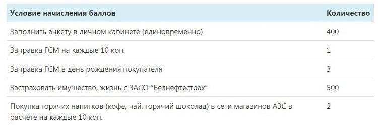 lichnyy-kabinet-belneftehim-i-programma-loyalnosti-azscopy52.jpg