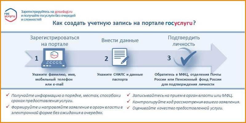 Dlya-polucheniya-vozmozhnosti-polzovatsya-vsemi-uslugami-portala-potrebuetsya-podtverzhdenie-uchetnoj-zapisi.jpg