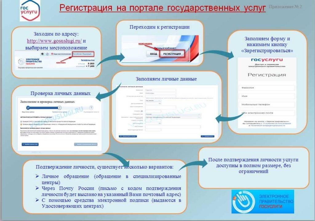 Protsedura-registratsii-na-portale-gosudarstvennyh-uslug.jpg